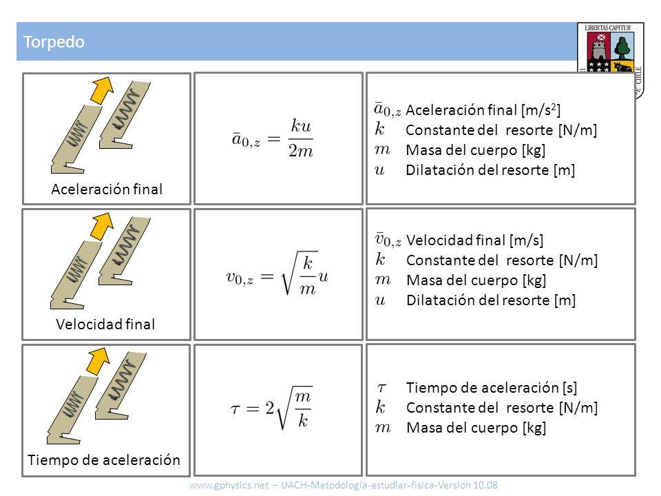 Torpedo Aceleración final [m/s2] Constante del resorte [N/m]
